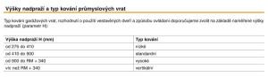 Rozmery_prumysl